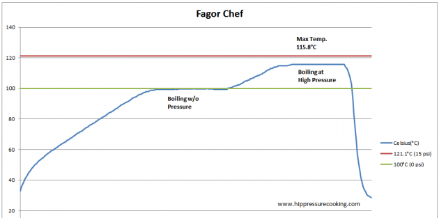 Fagor_chef_data0