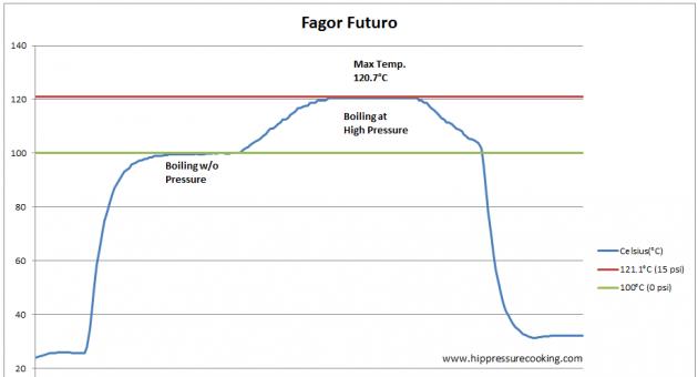 fagor_futuro_test