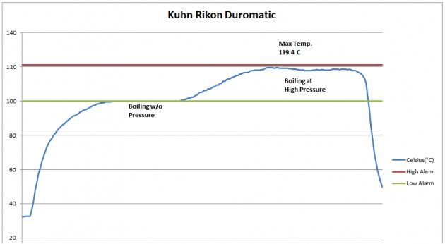 kuhn_rikon_duromatic