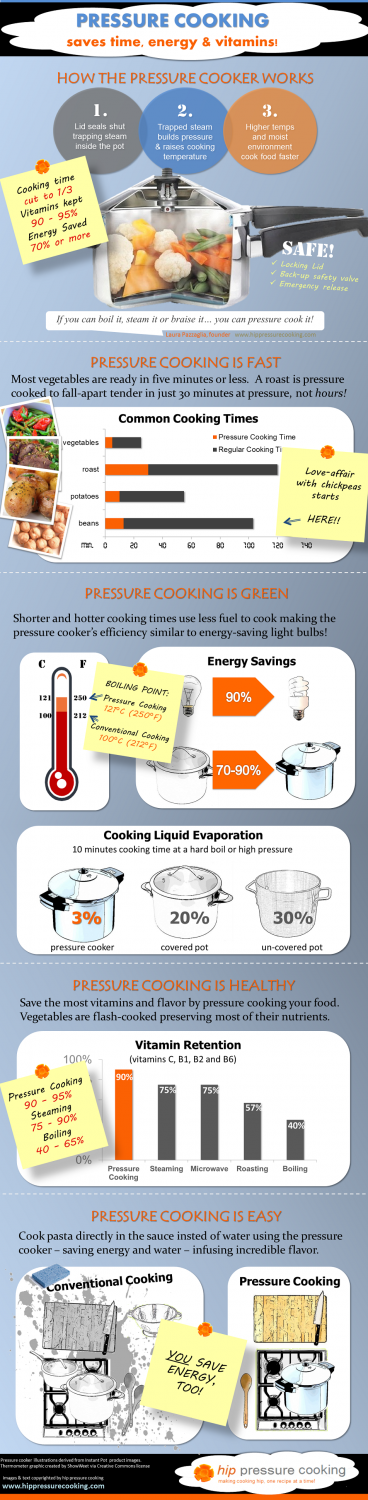 Infographic shows pressure cooker benefits