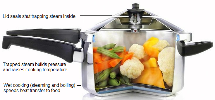 raco pressure cooker how to use
