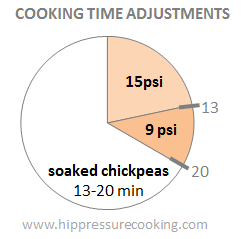 cooking_time_adjustments