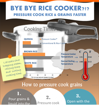 Infographic: pressure cook grains faster! (excerpt) Full image here: http://bit.ly/1zLmVRt