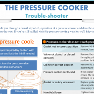 The Pressure Cooker Trouble-shooter!