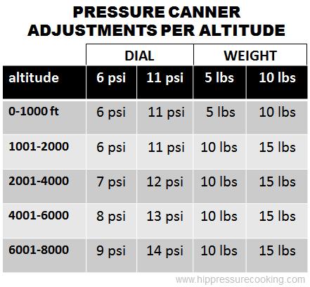 Pressure Canner Altitude Adjustments Table