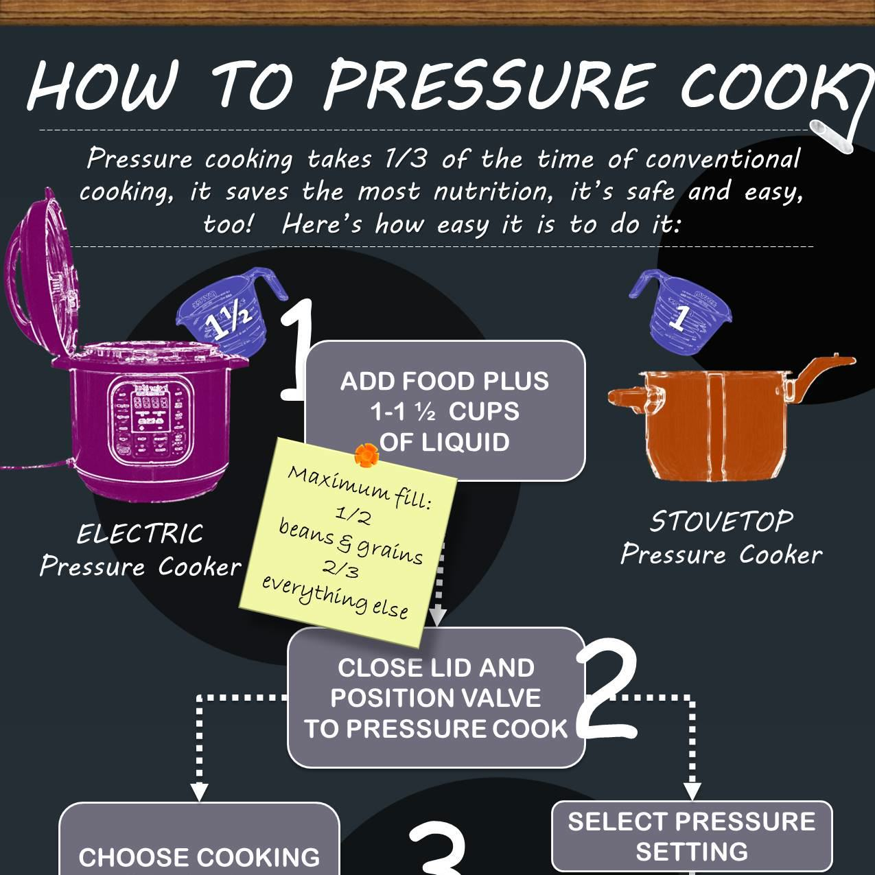 How To Use A Stovetop Or Electric Pressure Cooker In 5