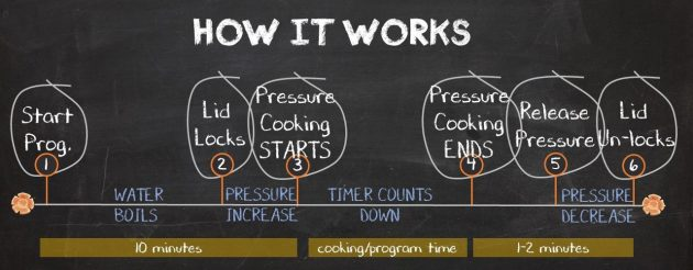 How the Pressure Cooker Works - Pressure Cooking School