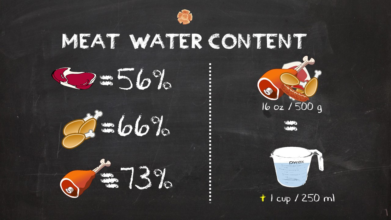 How meat's moisture adds to the pressure cooker liquid.